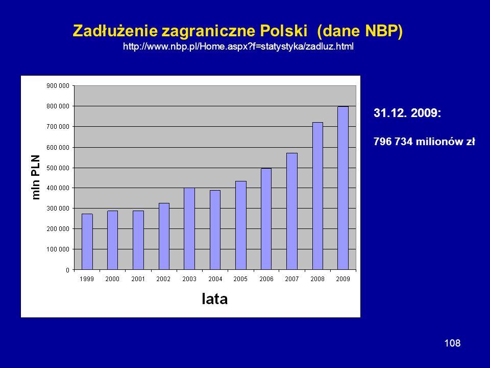 Zadłużenie zagraniczne Polski (dane NBP)