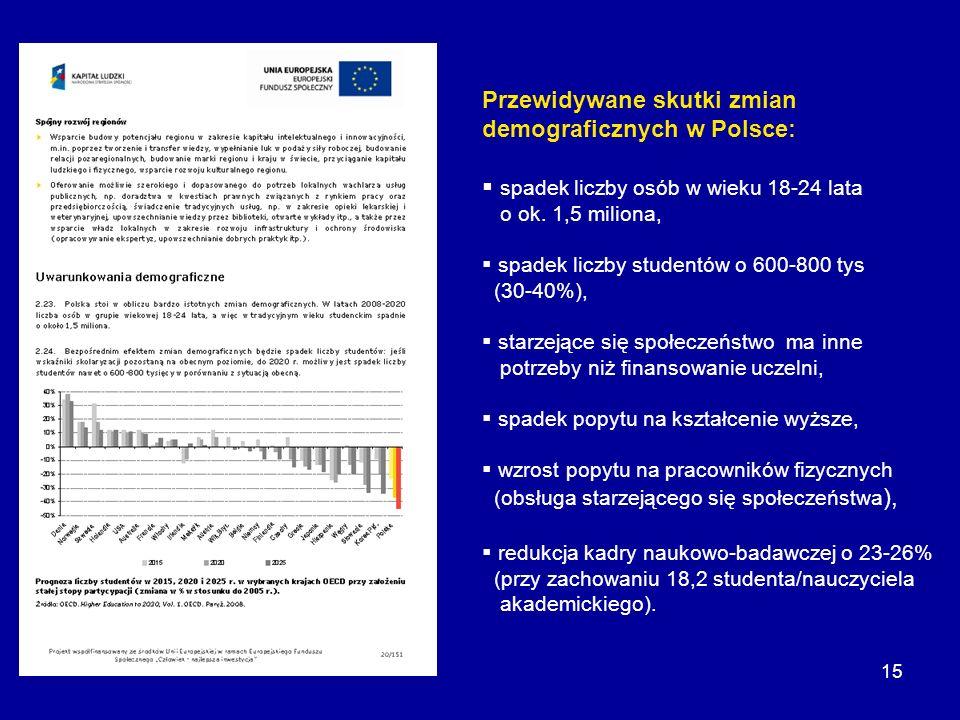 Przewidywane skutki zmian demograficznych w Polsce:
