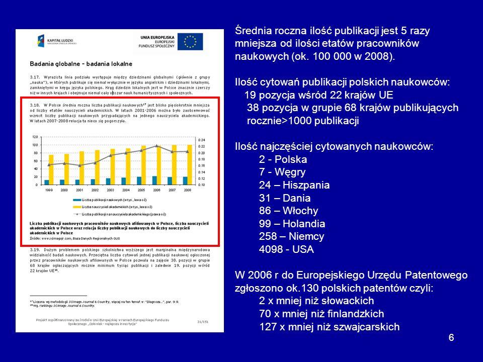 Średnia roczna ilość publikacji jest 5 razy