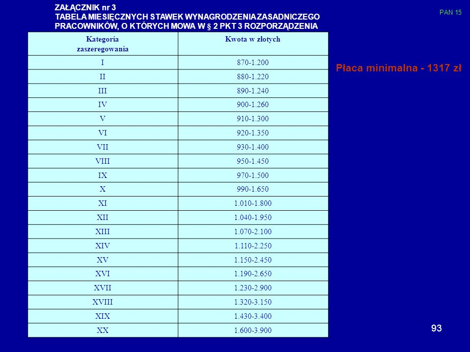 Płaca minimalna - 1317 zł ZAŁĄCZNIK nr 3