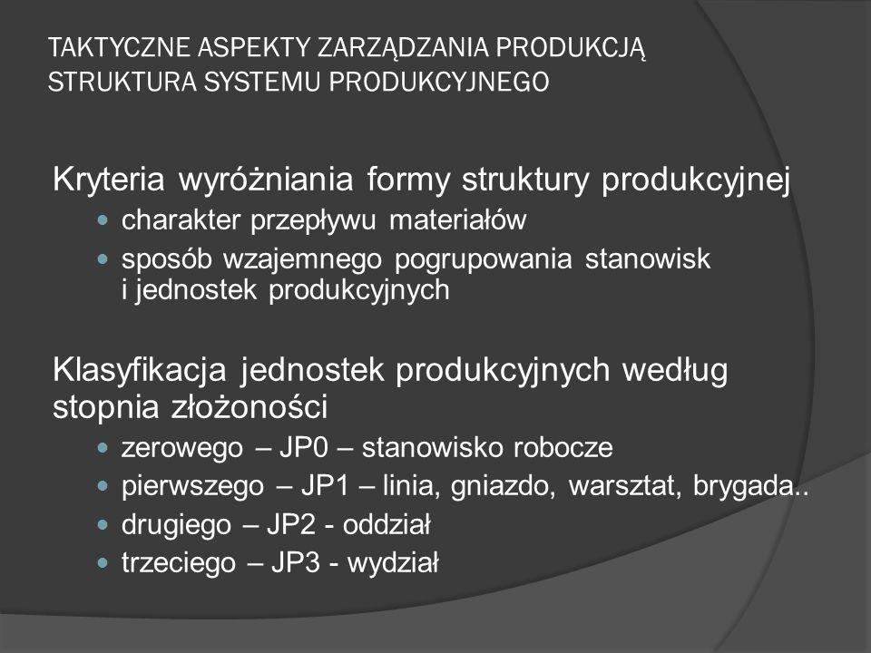 Kryteria wyróżniania formy struktury produkcyjnej