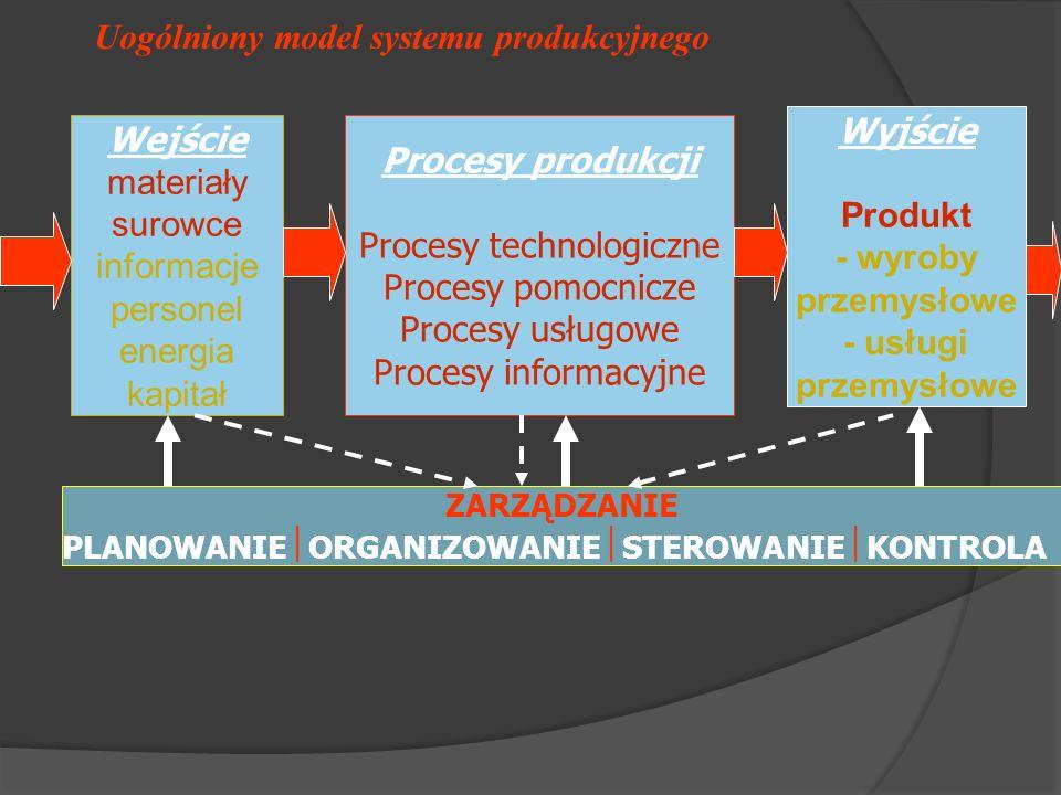 Uogólniony model systemu produkcyjnego