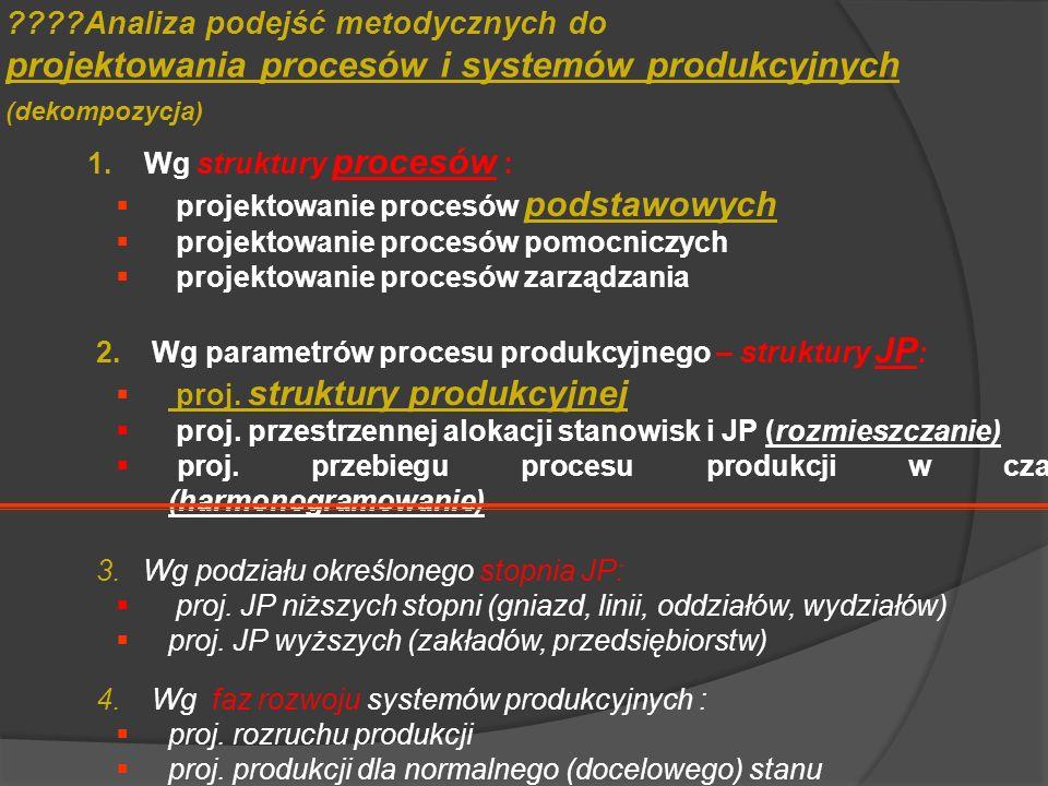 Analiza podejść metodycznych do projektowania procesów i systemów produkcyjnych (dekompozycja)