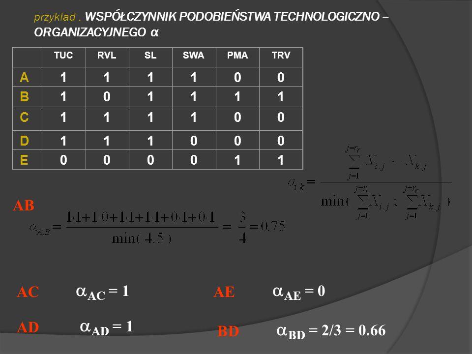 AB AC = 1 AE = 0 AC AE AD = 1 AD BD = 2/3 = 0.66 BD A 1 B C D E