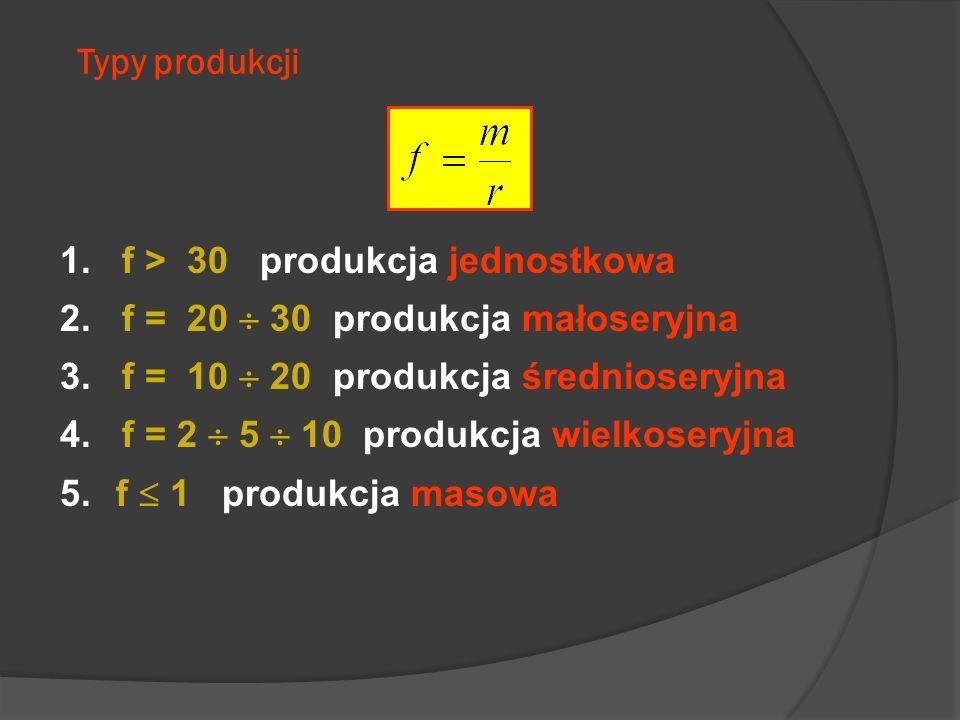 1. f > 30 produkcja jednostkowa