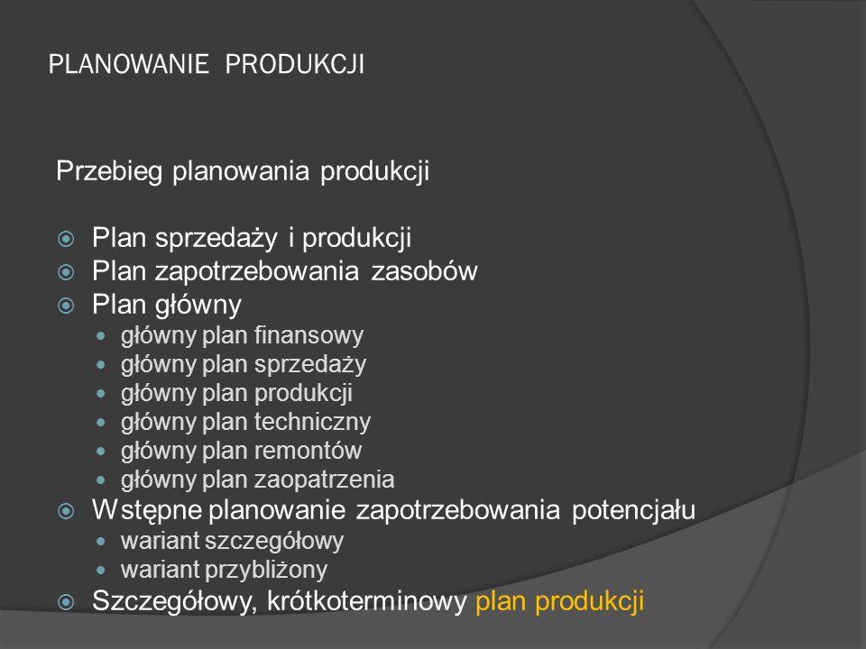 PLANOWANIE PRODUKCJI Przebieg planowania produkcji