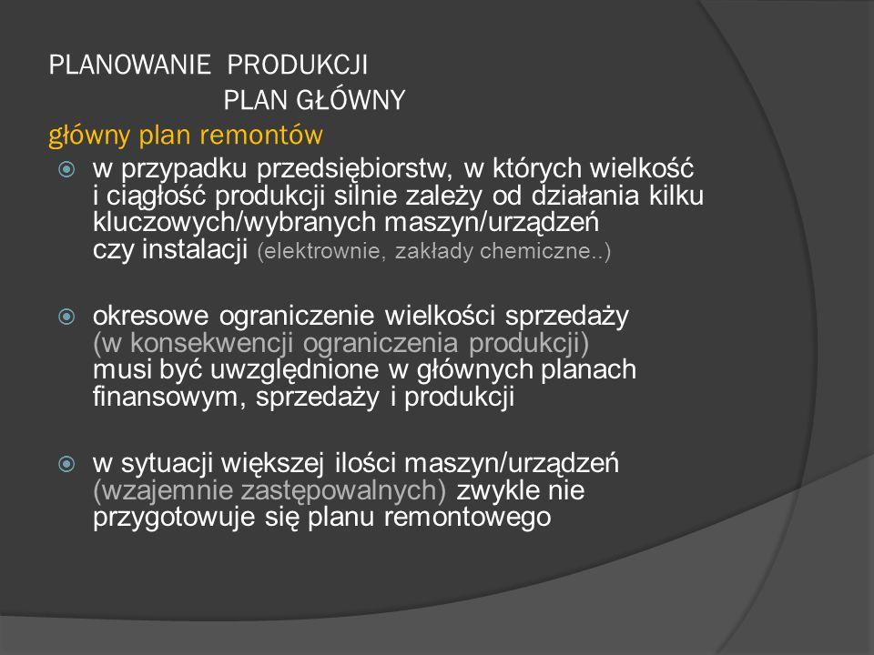 PLANOWANIE PRODUKCJI PLAN GŁÓWNY główny plan remontów