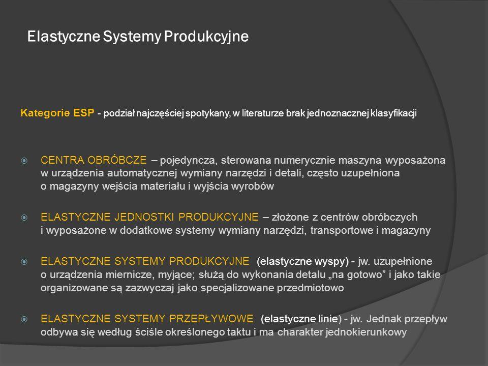 Elastyczne Systemy Produkcyjne