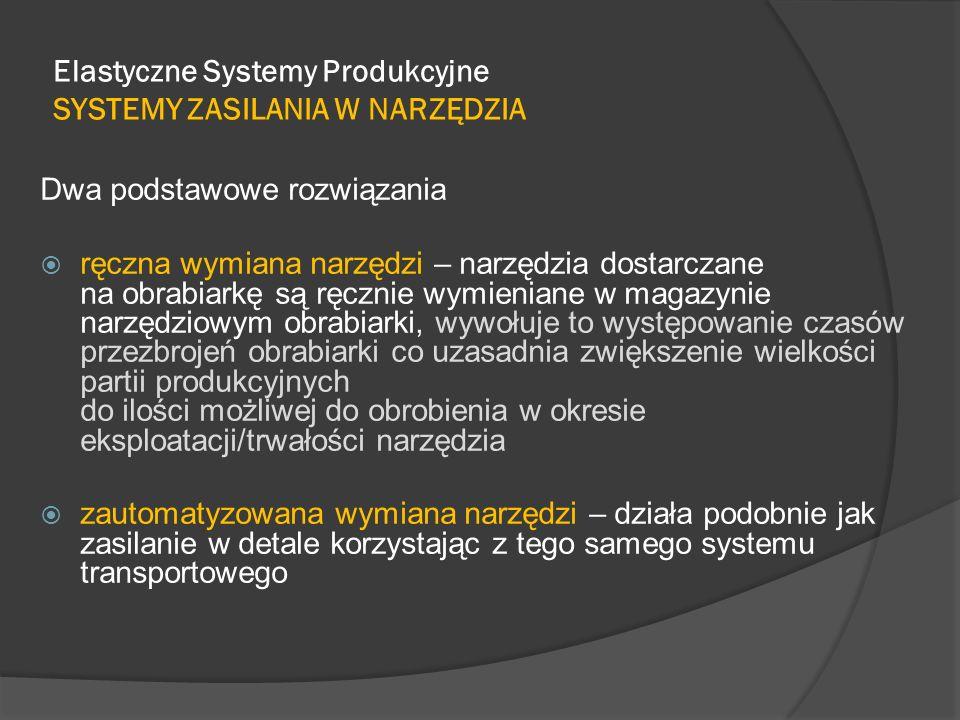 Elastyczne Systemy Produkcyjne SYSTEMY ZASILANIA W NARZĘDZIA