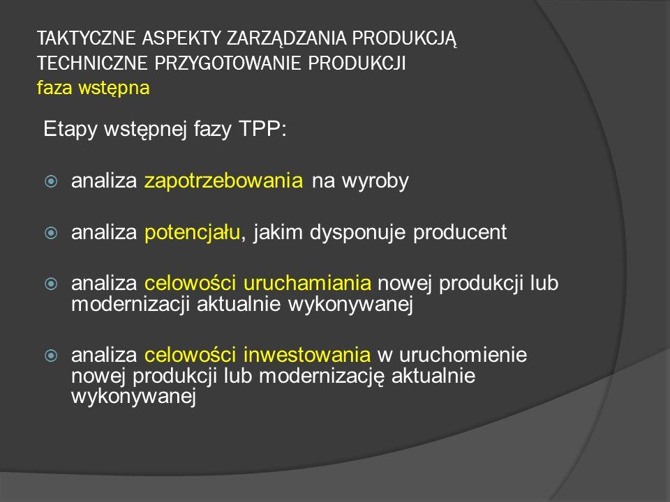 Etapy wstępnej fazy TPP: analiza zapotrzebowania na wyroby