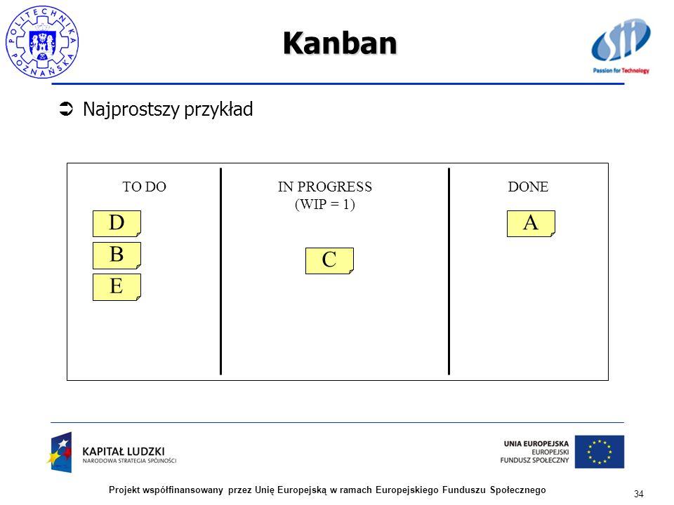 Kanban D A B C E Najprostszy przykład TO DO IN PROGRESS (WIP = 1) DONE