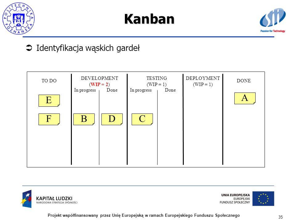 Kanban A E F B D C Identyfikacja wąskich gardeł DEVELOPMENT (WIP = 2)