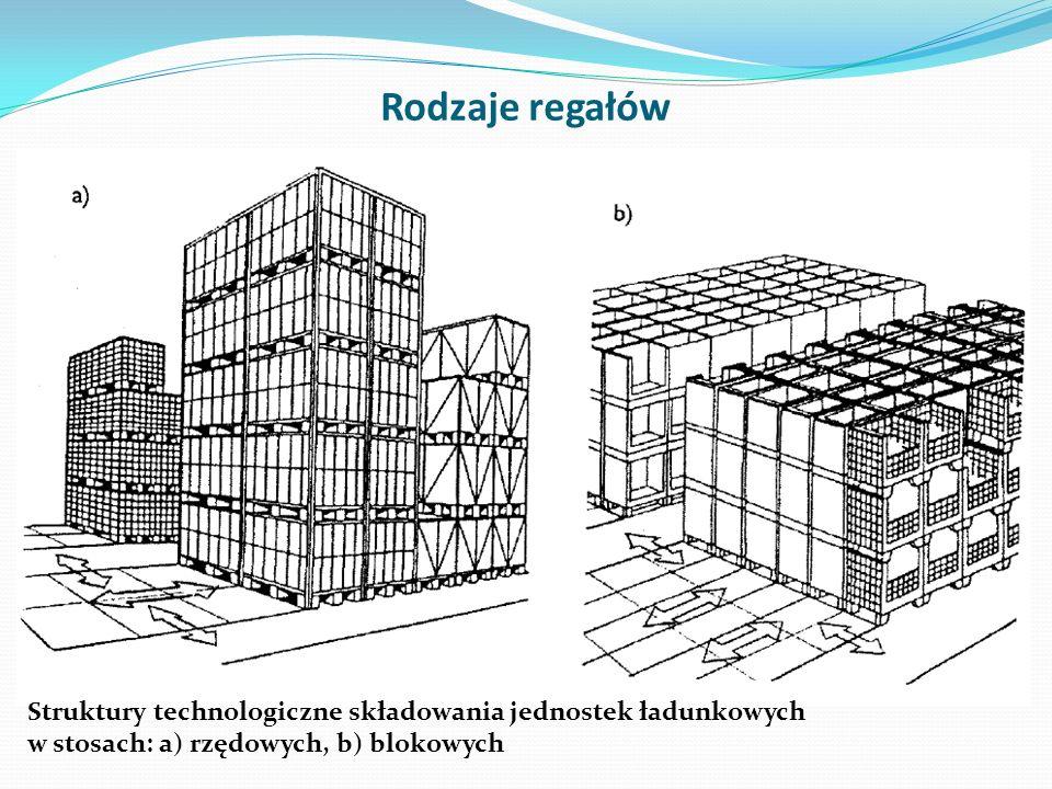 Rodzaje regałów Struktury technologiczne składowania jednostek ładunkowych.