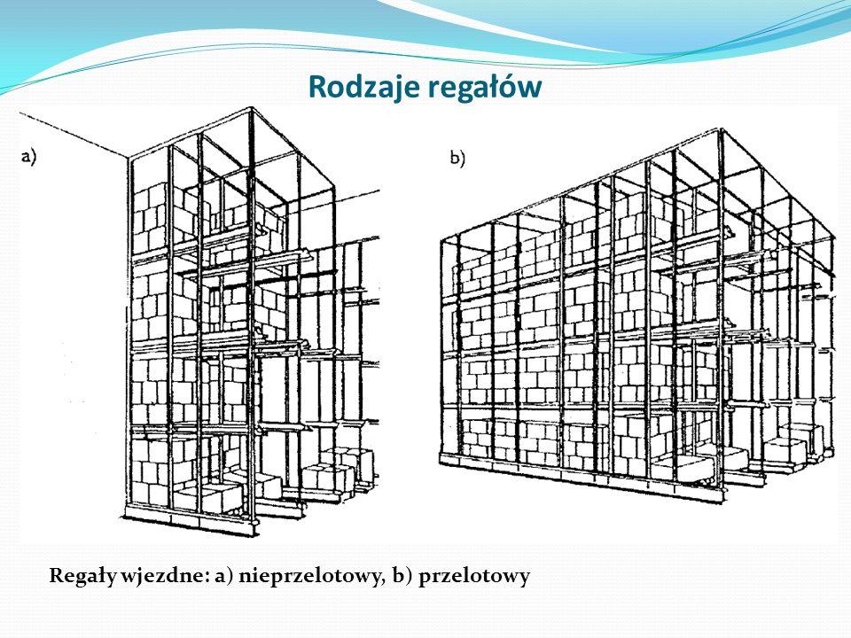 Rodzaje regałów Regały wjezdne: a) nieprzelotowy, b) przelotowy