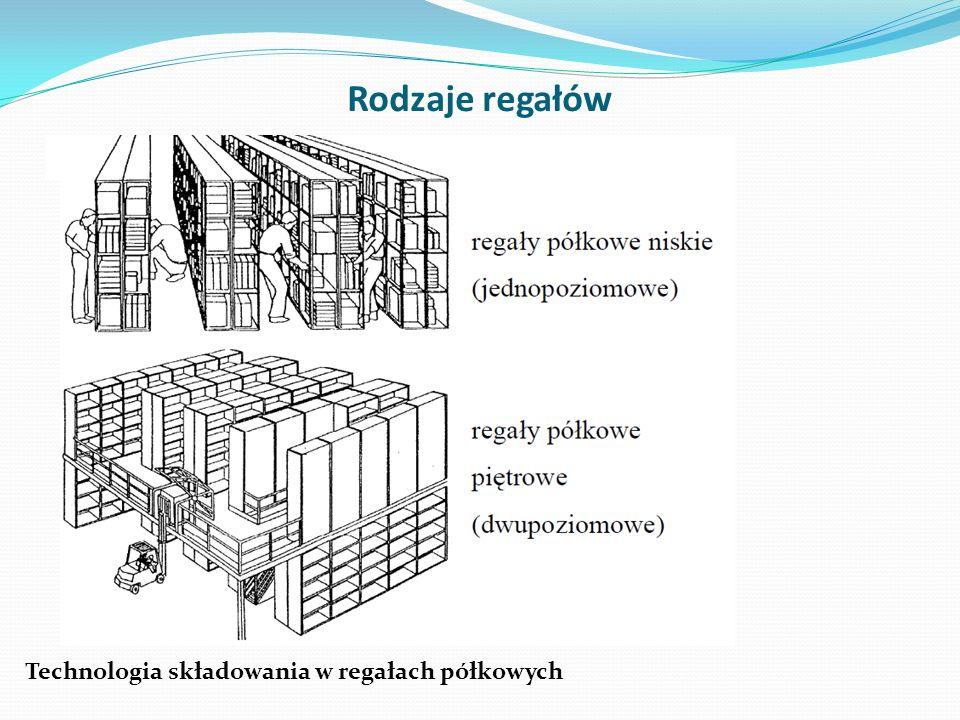 Rodzaje regałów Technologia składowania w regałach półkowych