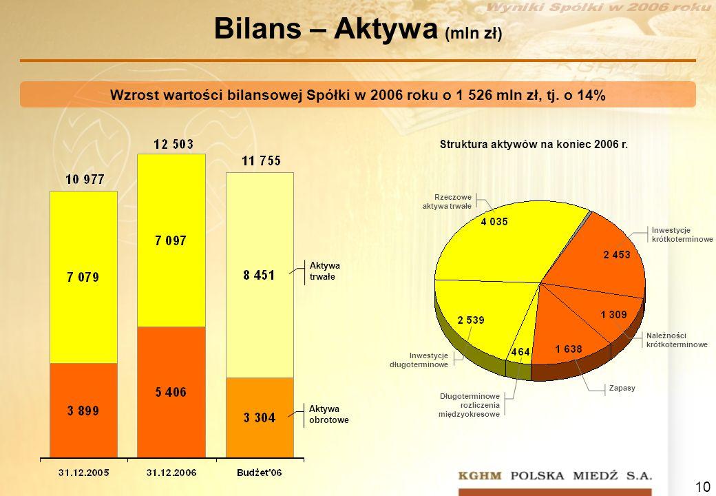 Bilans – Aktywa (mln zł)