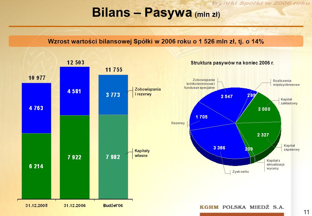 Bilans – Pasywa (mln zł)
