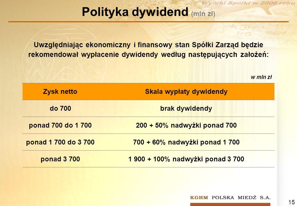 Polityka dywidend (mln zł)