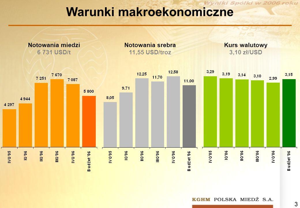 Warunki makroekonomiczne
