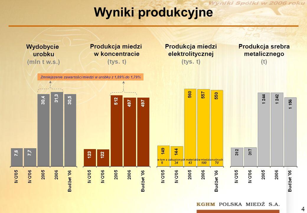 Wyniki produkcyjne Wydobycie urobku (mln t w.s.)