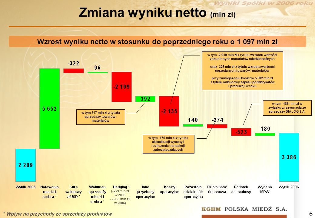 Zmiana wyniku netto (mln zł)