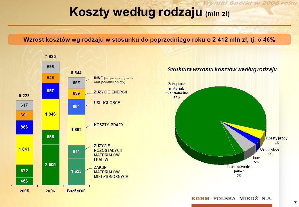 Koszty według rodzaju (mln zł)