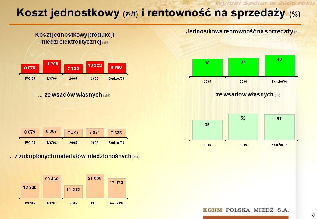 Koszt jednostkowy (zł/t) i rentowność na sprzedaży (%)