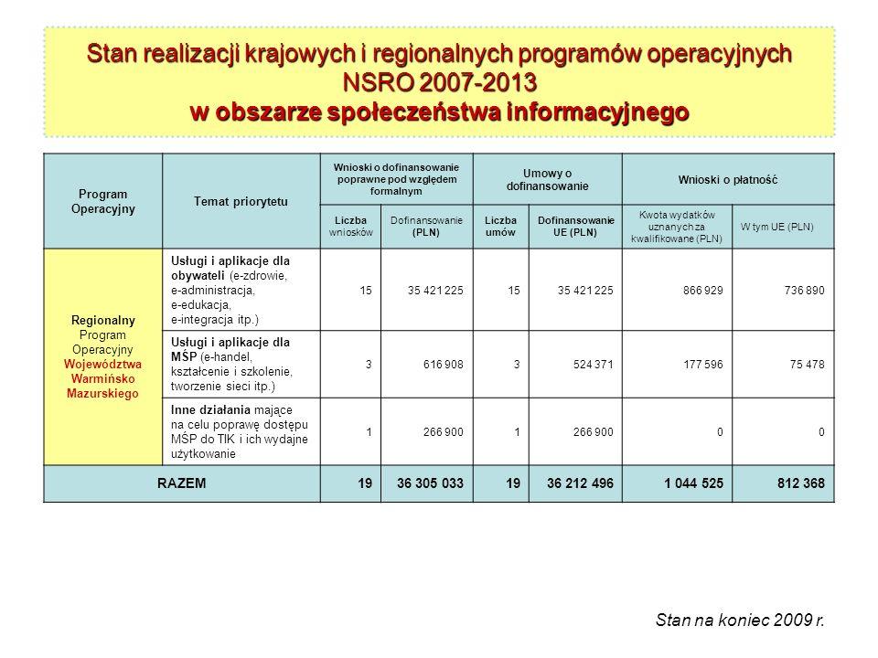 Wnioski o dofinansowanie