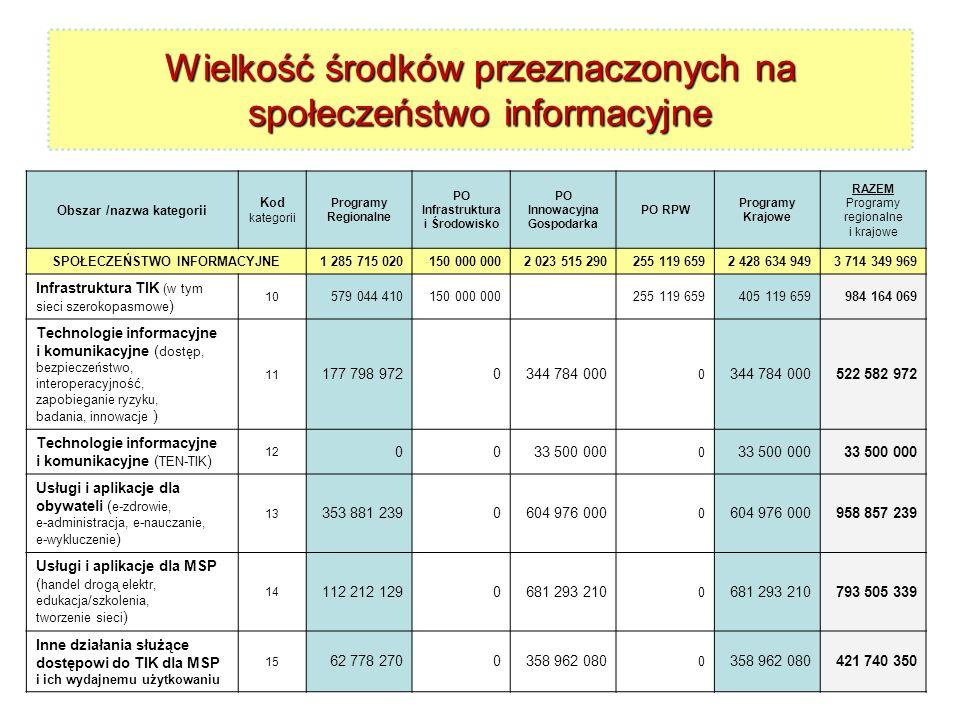 Wielkość środków przeznaczonych na społeczeństwo informacyjne
