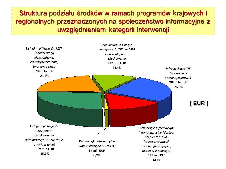 Struktura podziału środków w ramach programów krajowych i regionalnych przeznaczonych na społeczeństwo informacyjne z uwzględnieniem kategorii interwencji