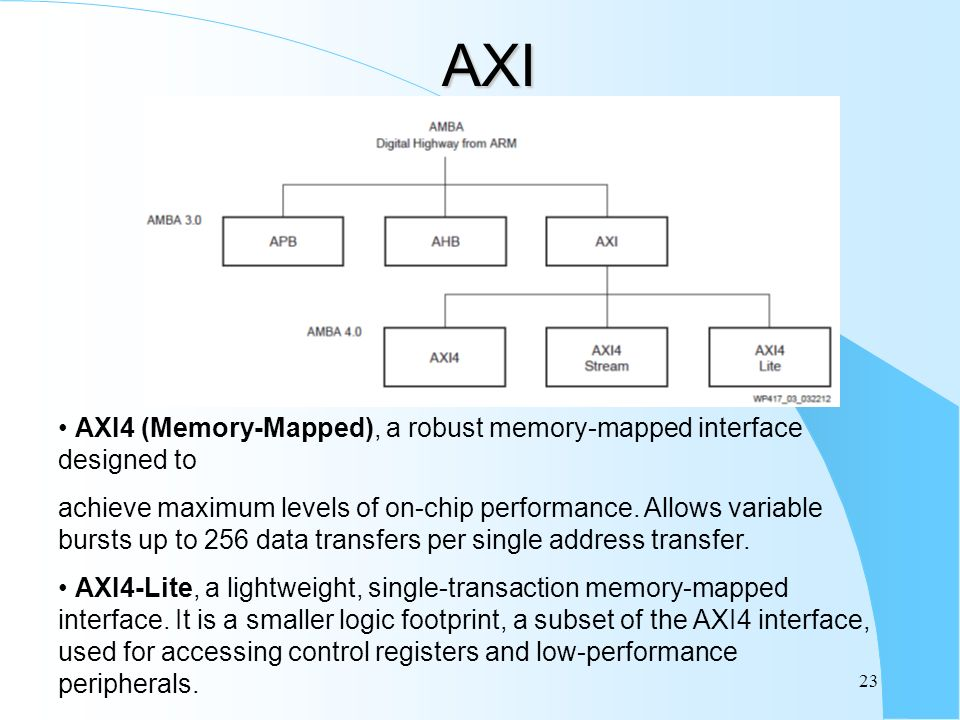 AXI • AXI4 (Memory-Mapped), a robust memory-mapped interface designed to.