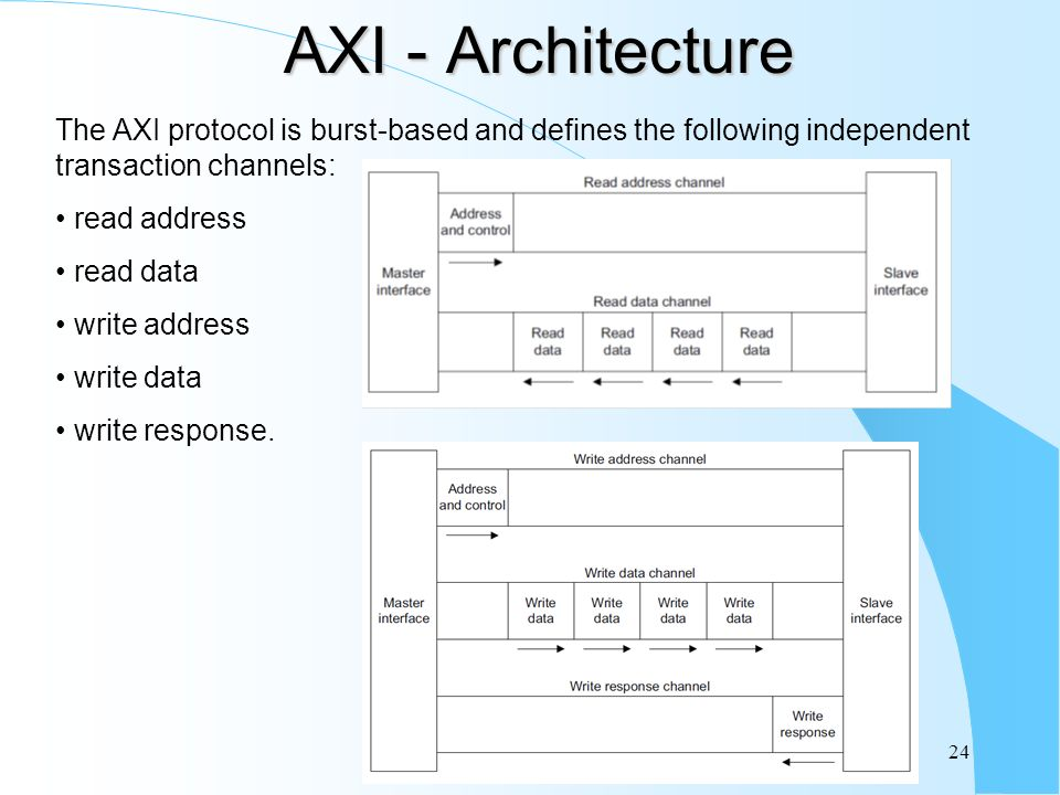 AXI - Architecture The AXI protocol is burst-based and defines the following independent transaction channels: