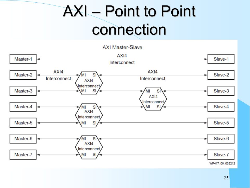 AXI – Point to Point connection