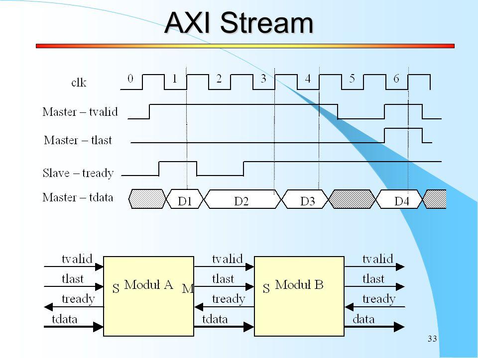 AXI Stream