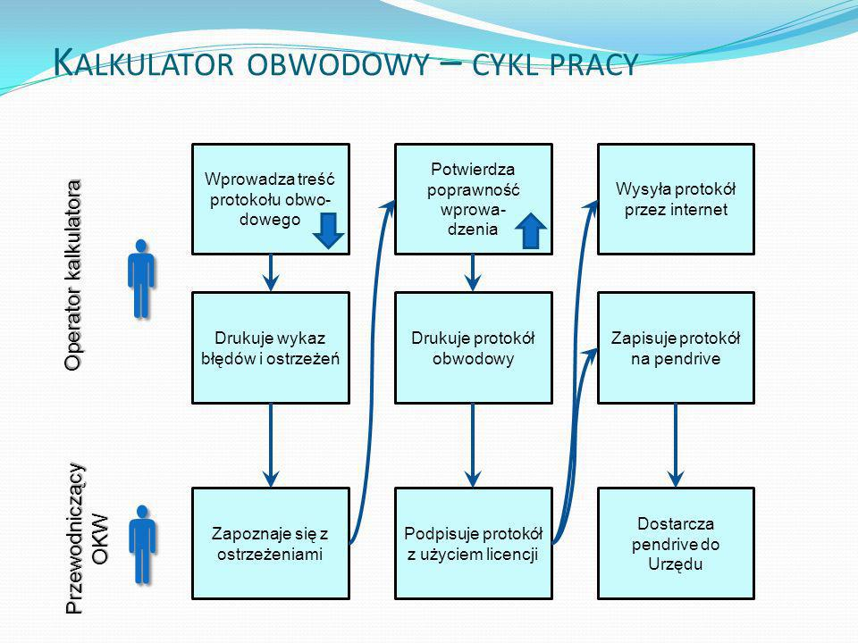   Kalkulator obwodowy – cykl pracy Operator kalkulatora