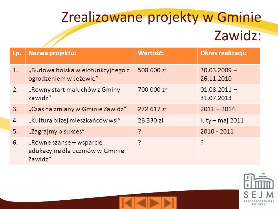 Zrealizowane projekty w Gminie Zawidz: