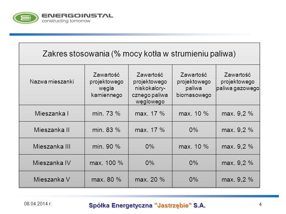 Zakres stosowania (% mocy kotła w strumieniu paliwa)