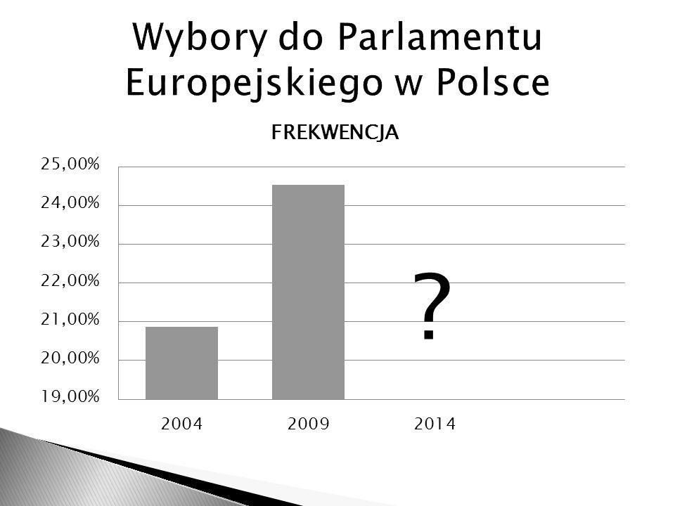 Wybory do Parlamentu Europejskiego w Polsce