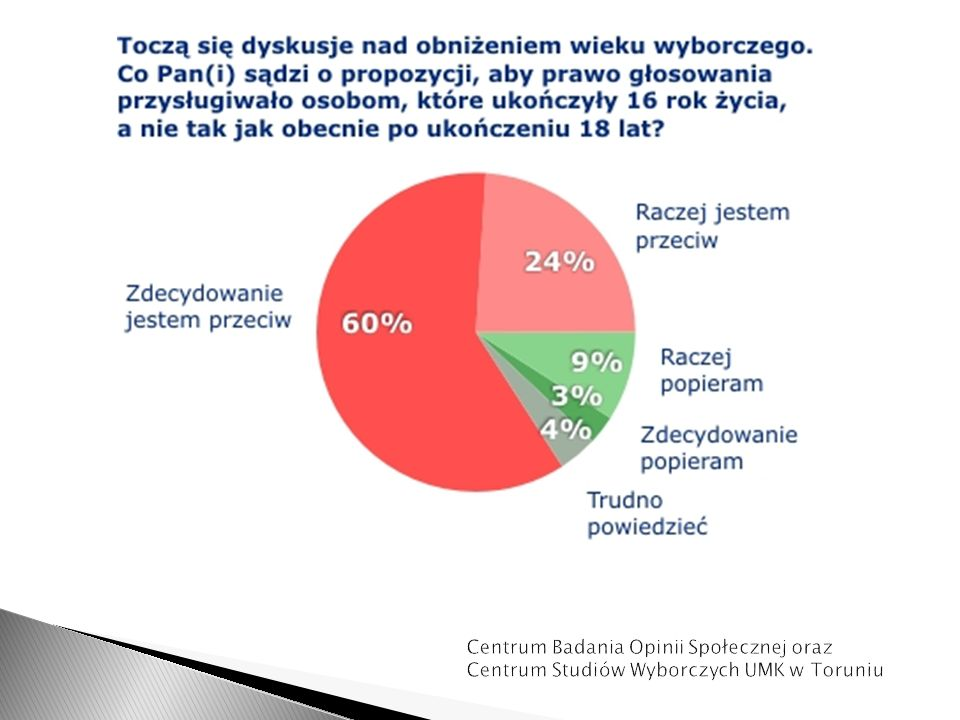 Centrum Badania Opinii Społecznej oraz Centrum Studiów Wyborczych UMK w Toruniu