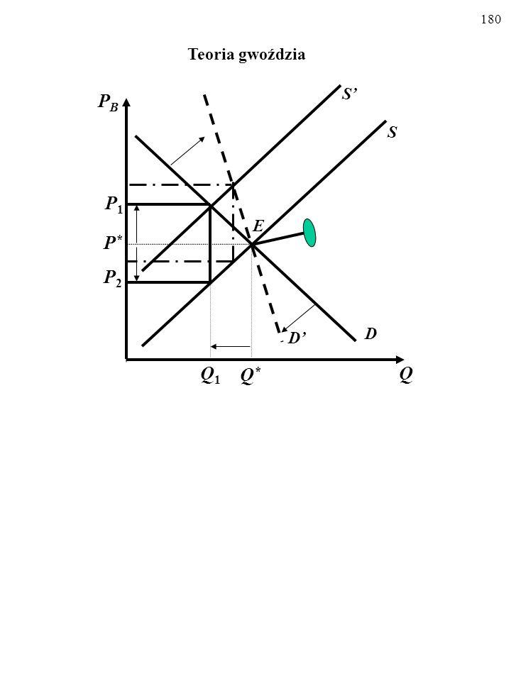 Teoria gwoździa S' PB S P1 E P* P2 D' D Q1 Q* Q