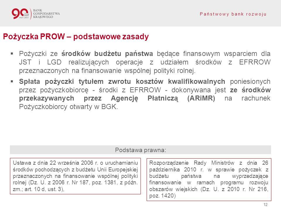 Pożyczka PROW – podstawowe zasady