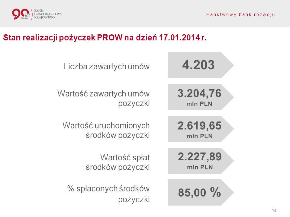 Stan realizacji pożyczek PROW na dzień 17.01.2014 r.