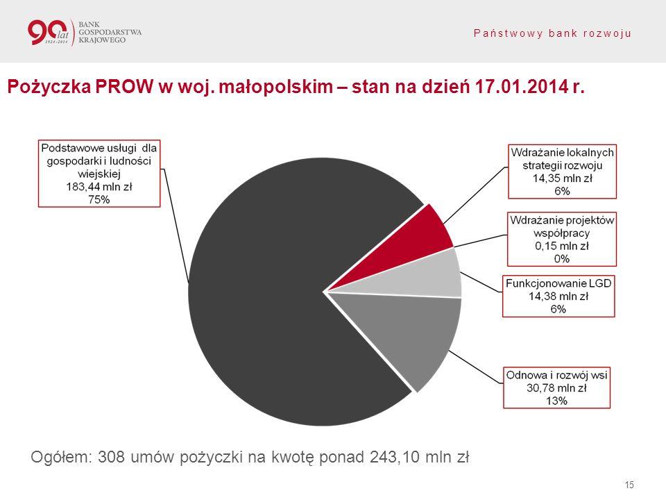 Pożyczka PROW w woj. małopolskim – stan na dzień 17.01.2014 r.