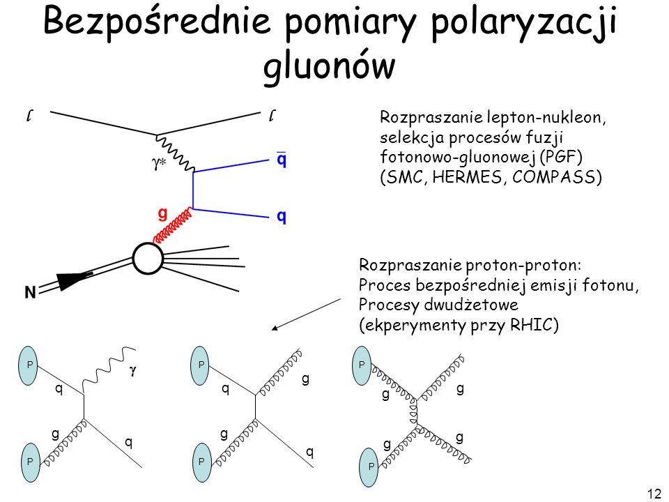Bezpośrednie pomiary polaryzacji gluonów