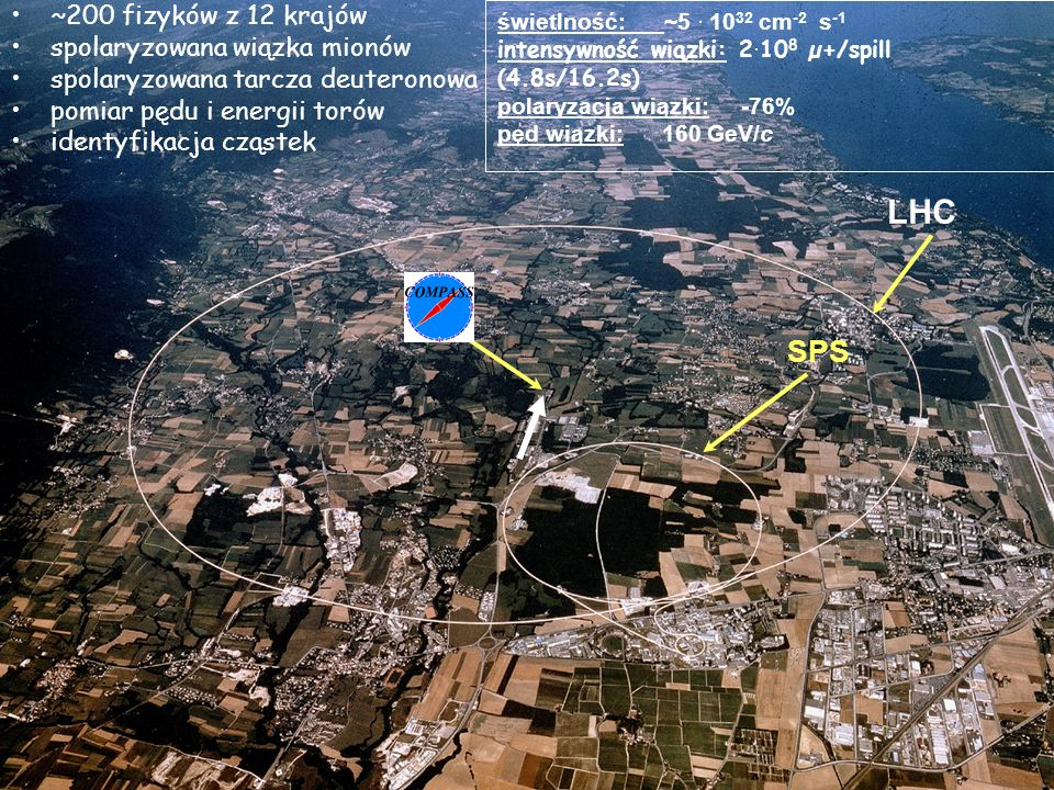 Localisation LHC SPS N ~200 fizyków z 12 krajów