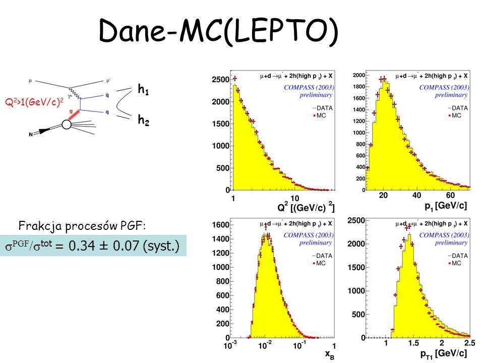 Dane-MC(LEPTO) σPGF/σtot = 0.34 ± 0.07 (syst.) h1 h2