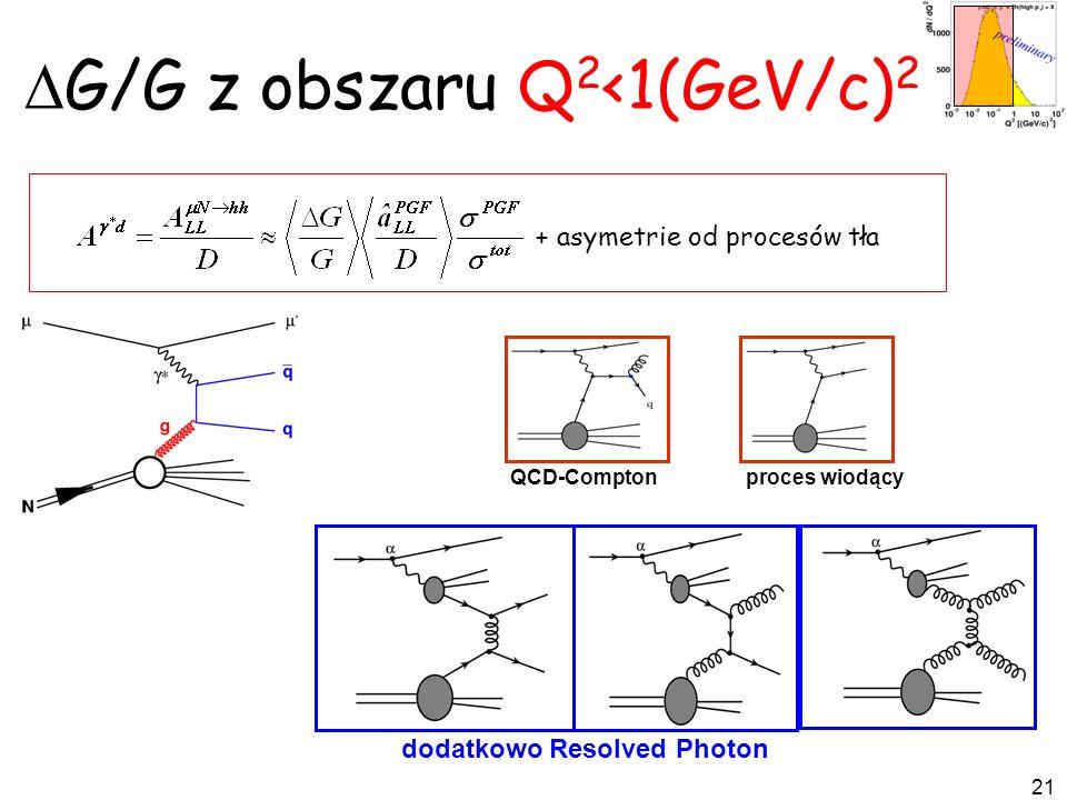 DG/G z obszaru Q2<1(GeV/c)2