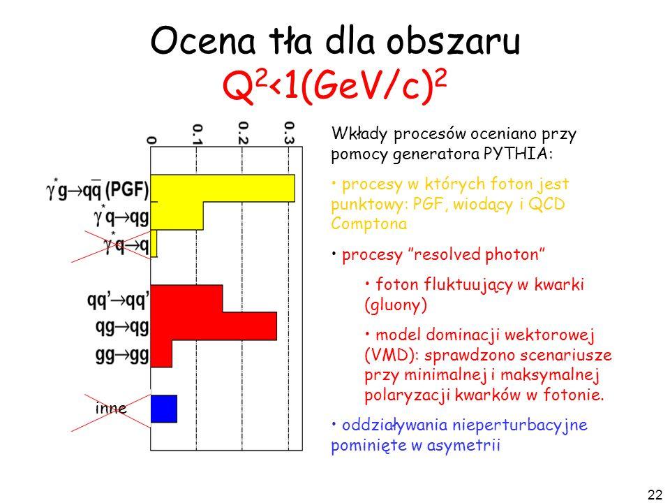 Ocena tła dla obszaru Q2<1(GeV/c)2