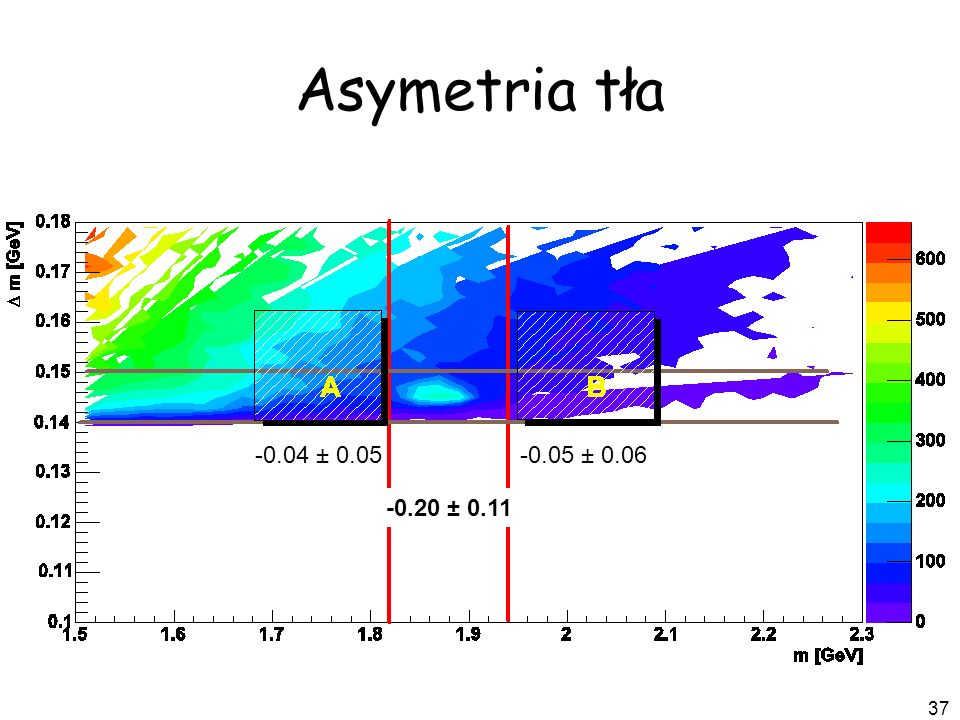 Asymetria tła -0.04 ± 0.05 -0.05 ± 0.06 -0.20 ± 0.11