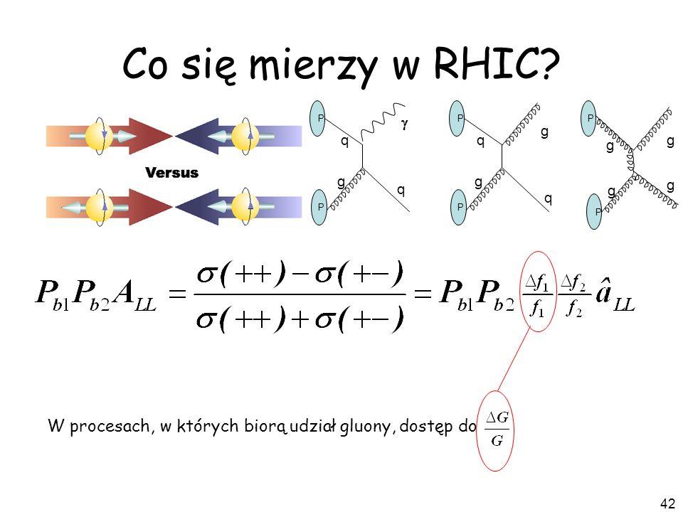 Co się mierzy w RHIC P q g W procesach, w których biorą udział gluony, dostęp do